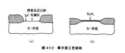 硅栅MOS结构