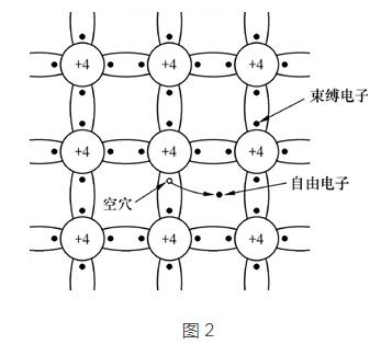 三极管和MOS管工作原理