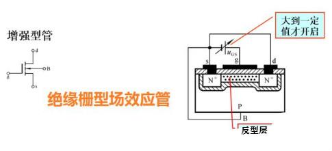 方波信号驱动场效应管