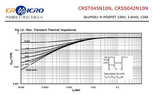 CRSS042N10N参数