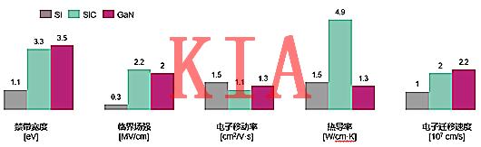 氮化镓MOS管与碳化硅MOS管的结构、性能差异分析-KIA MOS管