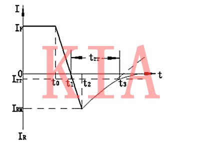 二极管trr参数是什么?trr详解-KIA MOS管