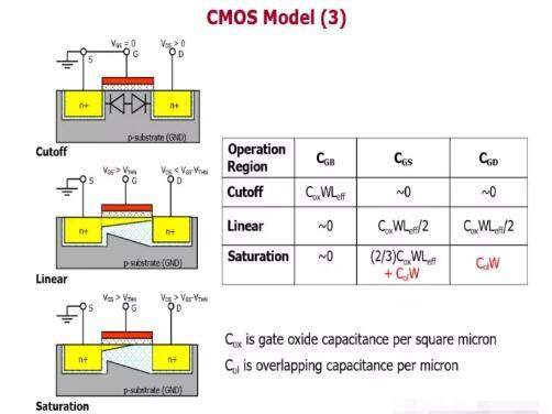 MOS器件作为电容,电容的值应该由什么决定?-KIA MOS管