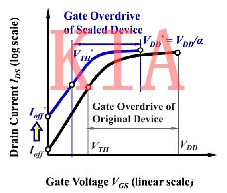 亚阈值电流及亚阈值摆幅/阈值电压-KIA MOS管